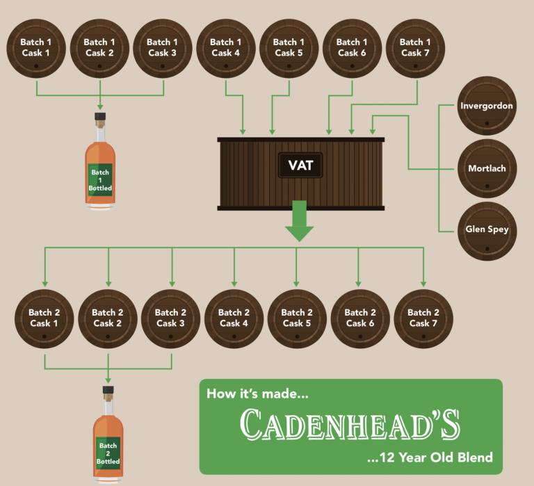 Blend-diagram-Mark-Blog-Inside-the-cask-768x699